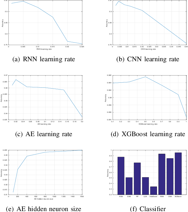 Figure 3 for Converting Your Thoughts to Texts: Enabling Brain Typing via Deep Feature Learning of EEG Signals