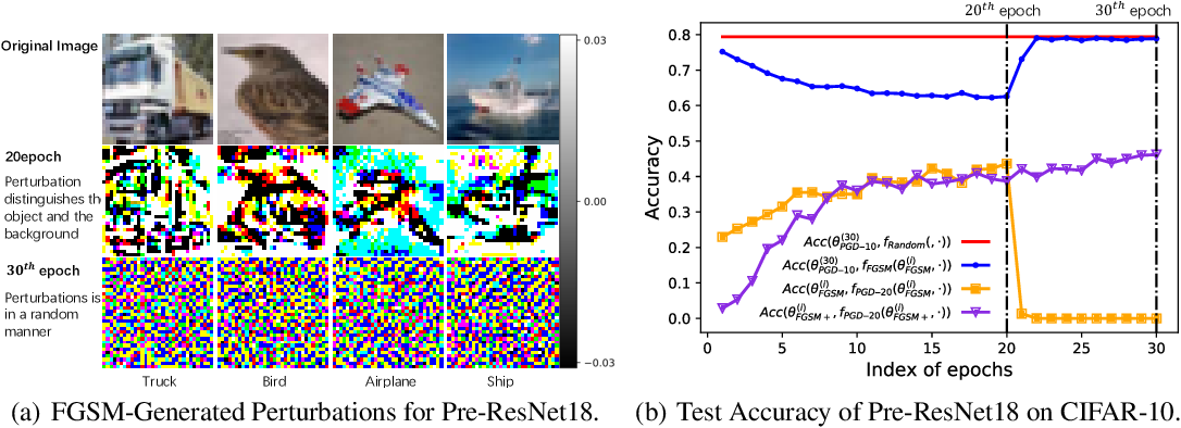 Figure 2 for Overfitting or Underfitting? Understand Robustness Drop in Adversarial Training