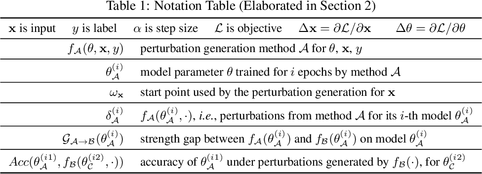 Figure 1 for Overfitting or Underfitting? Understand Robustness Drop in Adversarial Training