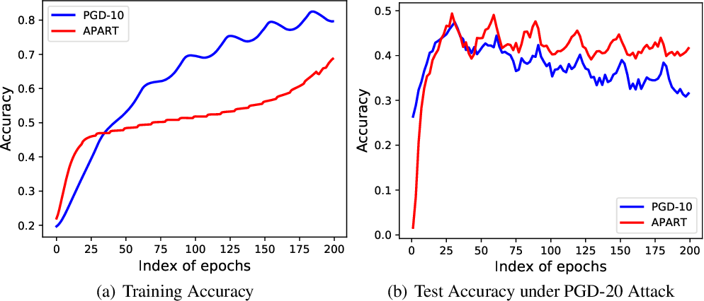 Figure 3 for Overfitting or Underfitting? Understand Robustness Drop in Adversarial Training