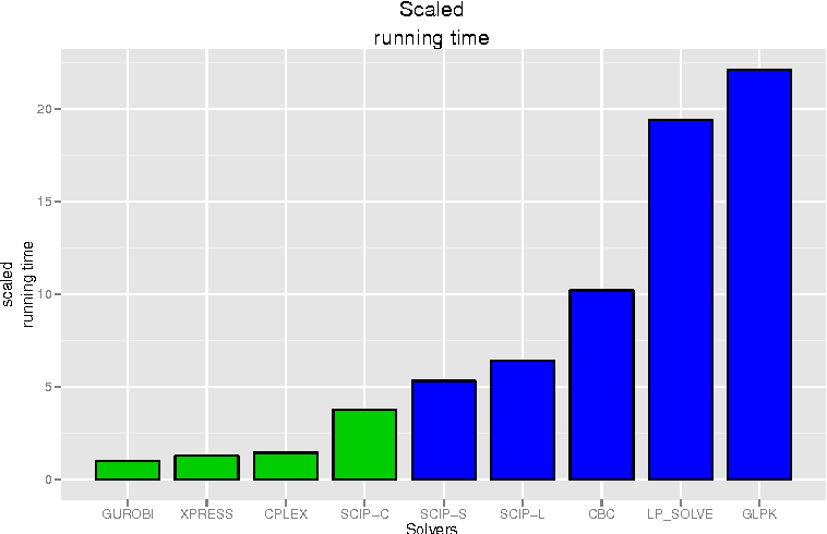 Figure 1 from Analysis of commercial and free and open source
