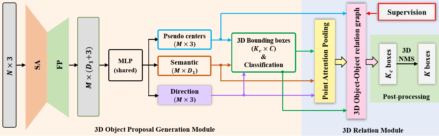 Figure 1 for Relation Graph Network for 3D Object Detection in Point Clouds