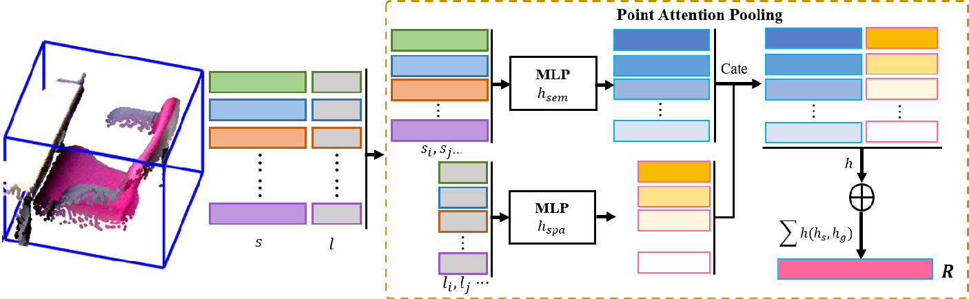 Figure 3 for Relation Graph Network for 3D Object Detection in Point Clouds