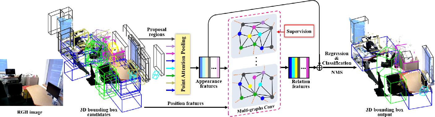 Figure 4 for Relation Graph Network for 3D Object Detection in Point Clouds