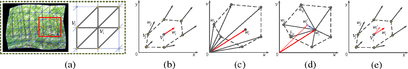 Figure 1 for Video Interpolation using Optical Flow and Laplacian Smoothness