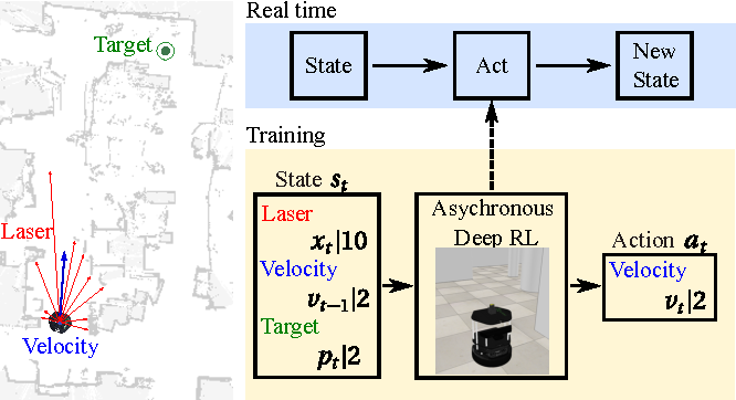 Figure 1 for Virtual-to-real Deep Reinforcement Learning: Continuous Control of Mobile Robots for Mapless Navigation