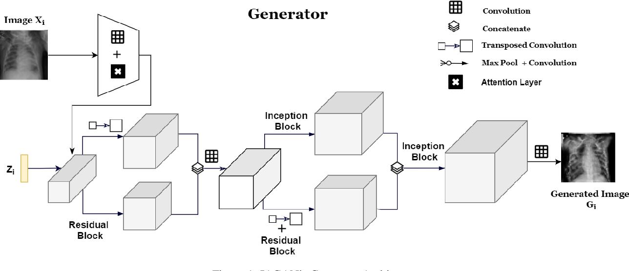 Figure 1 for Inception Augmentation Generative Adversarial Network