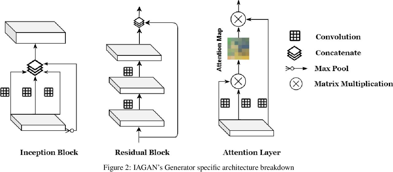 Figure 2 for Inception Augmentation Generative Adversarial Network