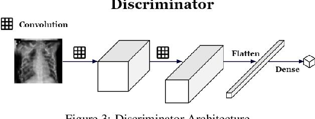 Figure 3 for Inception Augmentation Generative Adversarial Network