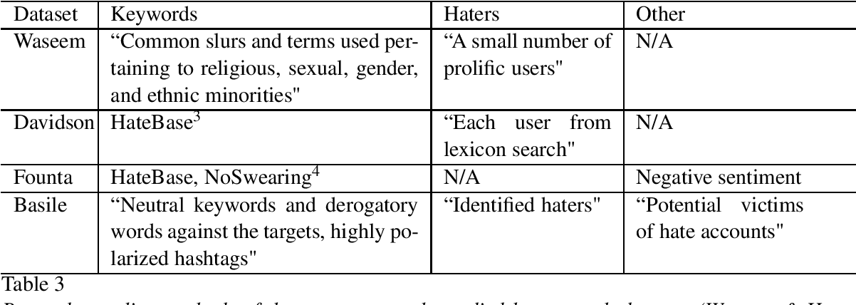 Figure 3 for Towards generalisable hate speech detection: a review on obstacles and solutions
