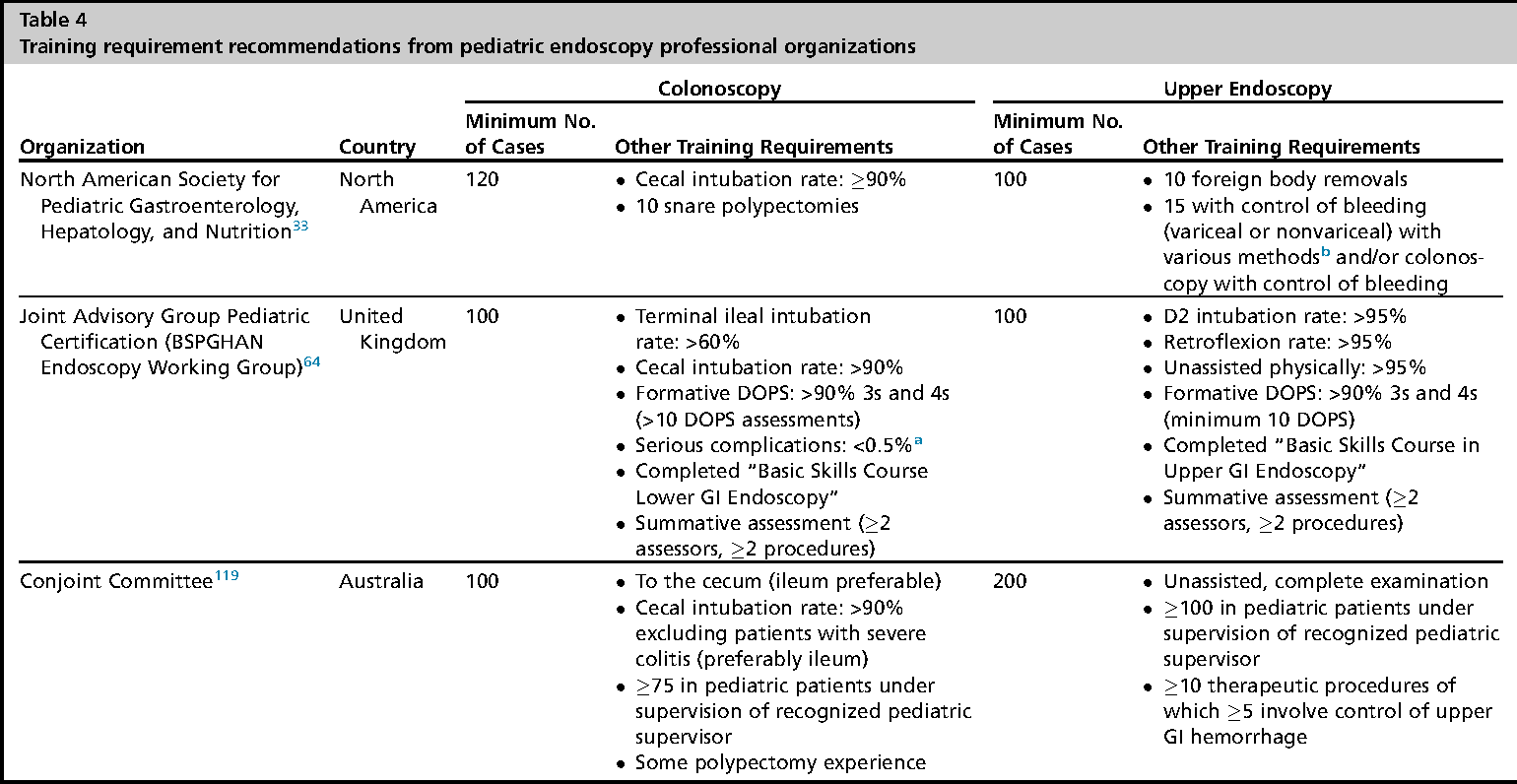 Table 4 From Training And Assessment In Pediatric Endoscopy