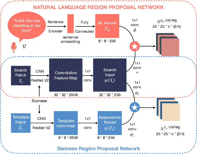 Figure 3 for Robust Visual Object Tracking with Natural Language Region Proposal Network