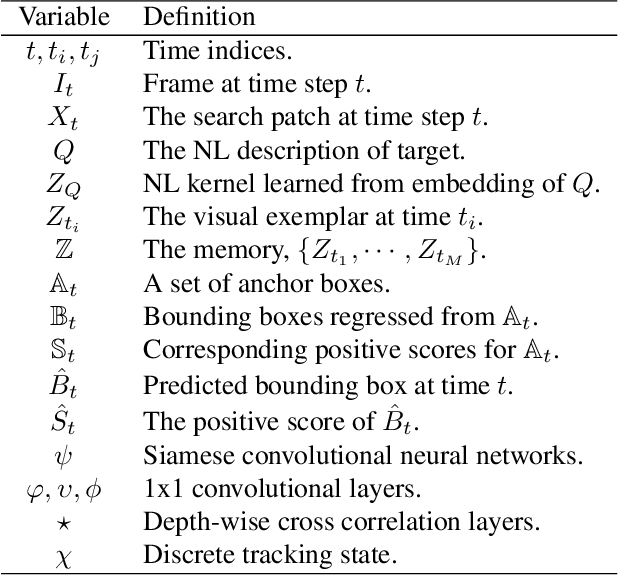 Figure 2 for Robust Visual Object Tracking with Natural Language Region Proposal Network
