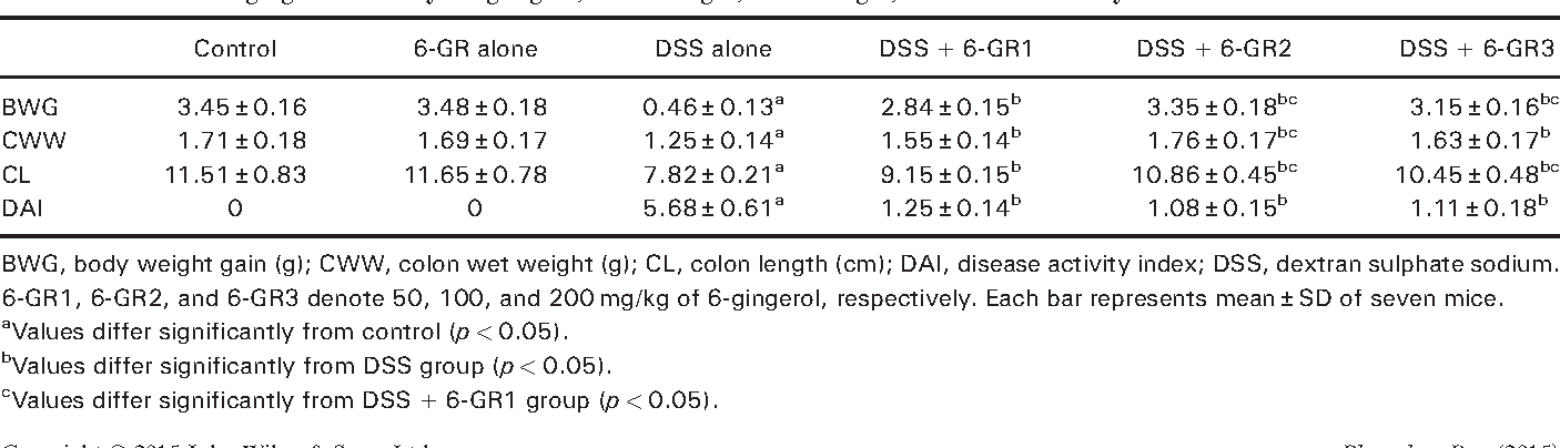 Table 1. Effects of 6-gingerol on body weight gain, colon weight, colon