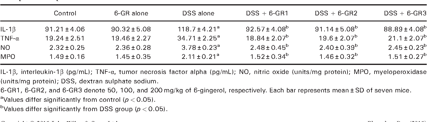Table 2. Effects of 6-gingerol on levels of interleukin-1β, tumor necro activity in DSS-exposed mice