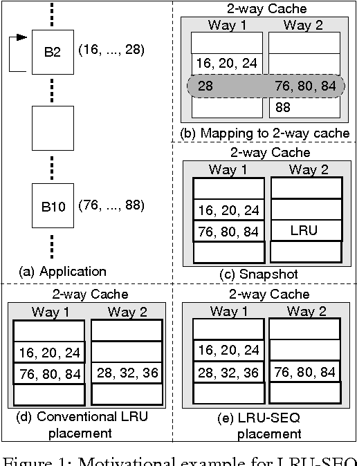 Figure 1: Motivational example for LRU-SEQ