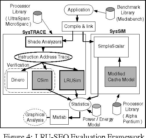 Figure 4: LRU-SEQ Evaluation Framework