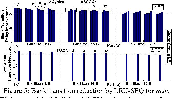 Figure 5: Bank transition reduction by LRU-SEQ for rasta