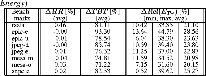 Table 1: Improvement by LRU-SEQ (Cache Size: 4KB - 16KB; Block Size: 8B - 32B; Assoc: 2 - 8; SEQ DST : 1); (HR: Hit Ratio, TBT: Total Bank Transitions,ETr: Transition Energy)