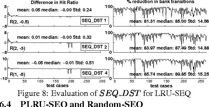 Figure 8: Evaluation of SEQ DST for LRU-SEQ