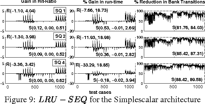 Figure 9: LRU SEQ for the Simplescalar architecture