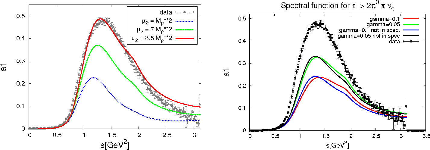 Figure 3 from chiral partners and their electromagnetic radiation figure 3 ccuart Images