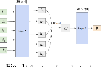Figure 1 for Using Neural Networks and Diversifying Differential Evolution for Dynamic Optimisation