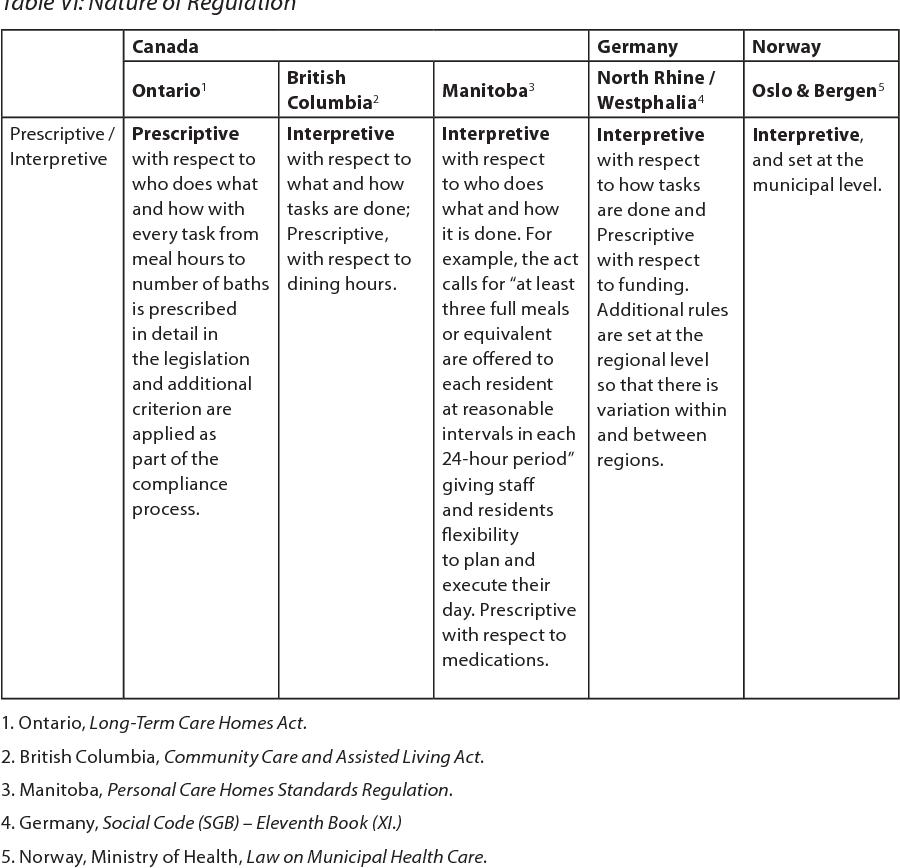PDF] Prescriptive or Interpretive Regulation at the Frontlines of