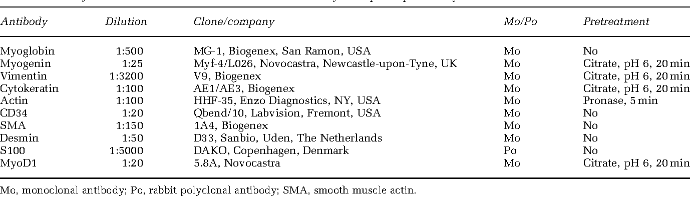 Table 2 Primary antibodies used for immunohistochemical analysis of pleuropulmonary blastoma