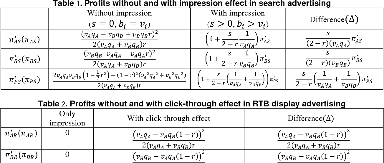 Table 2 from Impression Effect vs  Click-through Effect