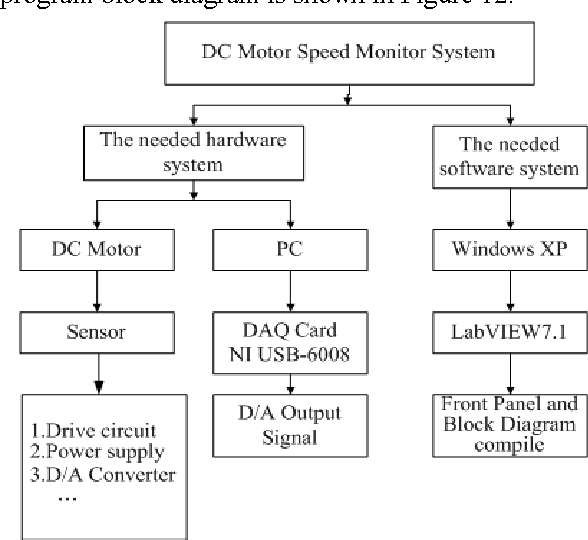 Figure 10 From Pc Based Pid Speed Control In Dc Motor Semantic Scholar