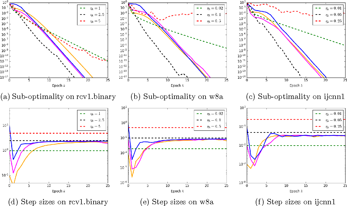 Figure 2 for Barzilai-Borwein Step Size for Stochastic Gradient Descent