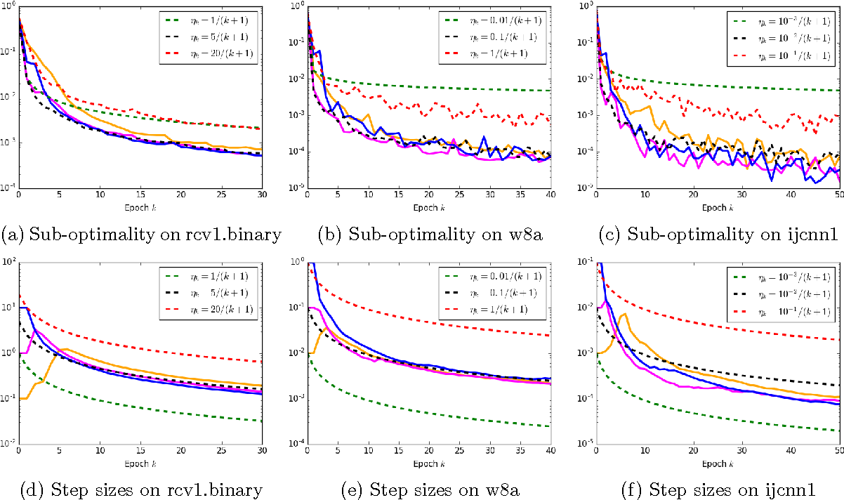 Figure 3 for Barzilai-Borwein Step Size for Stochastic Gradient Descent