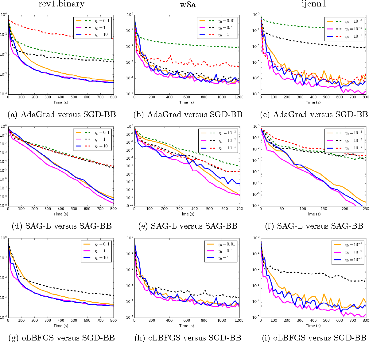 Figure 4 for Barzilai-Borwein Step Size for Stochastic Gradient Descent