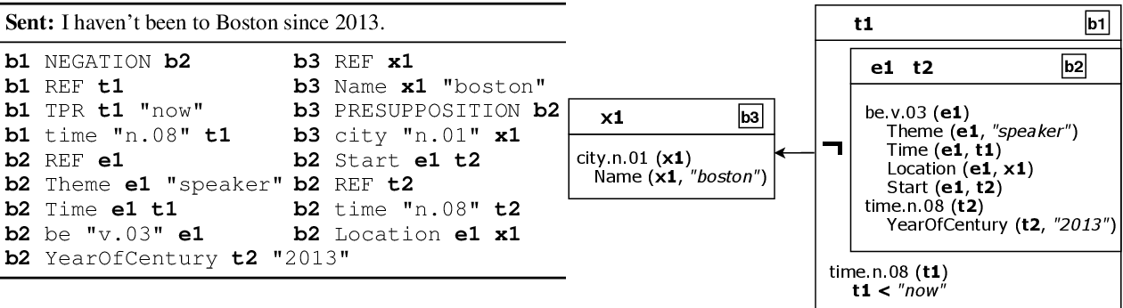 Figure 1 for Character-level Representations Improve DRS-based Semantic Parsing Even in the Age of BERT