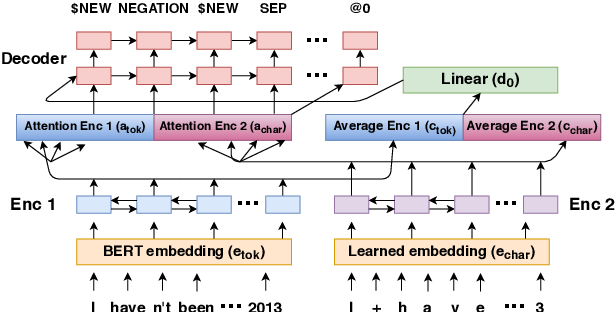 Figure 3 for Character-level Representations Improve DRS-based Semantic Parsing Even in the Age of BERT