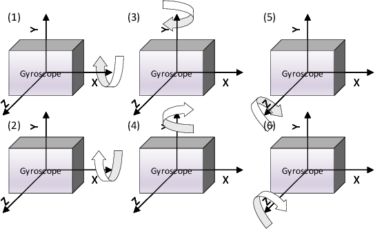 Figure 1 for An Efficient Calibration Method for Triaxial Gyroscope