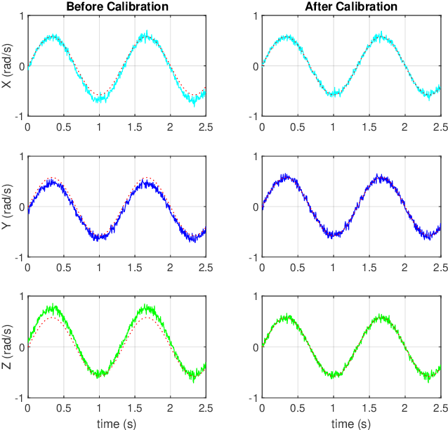 Figure 4 for An Efficient Calibration Method for Triaxial Gyroscope