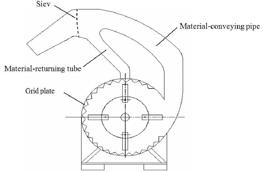 Development On A Hammer Mill With Separate Sieving Device Semantic