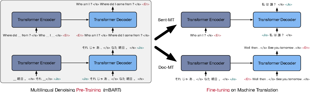 Figure 2 for Multilingual Denoising Pre-training for Neural Machine Translation