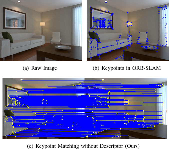 Figure 1 for FastORB-SLAM: a Fast ORB-SLAM Method with Coarse-to-Fine Descriptor Independent Keypoint Matching