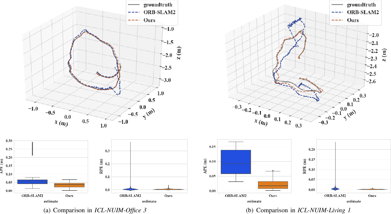 Figure 3 for FastORB-SLAM: a Fast ORB-SLAM Method with Coarse-to-Fine Descriptor Independent Keypoint Matching