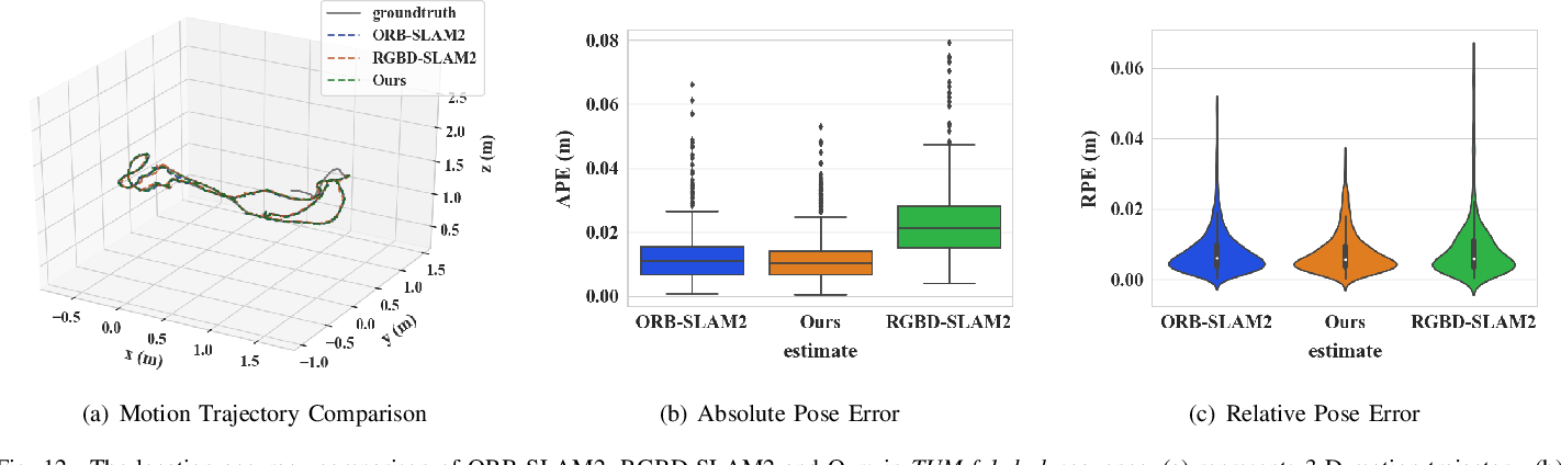Figure 4 for FastORB-SLAM: a Fast ORB-SLAM Method with Coarse-to-Fine Descriptor Independent Keypoint Matching