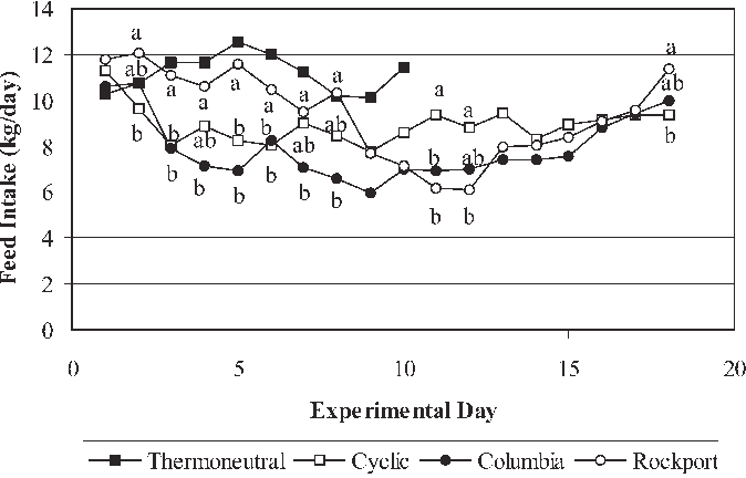 Fig. 8 Treatment differences in feed intake for each day throughout the treatment period. Points with different letters are significantly different (P<0.05). Thermoneutral responses are added only for visual comparison, and were not statistically compared