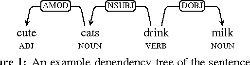 Figure 1 for Hypernyms under Siege: Linguistically-motivated Artillery for Hypernymy Detection