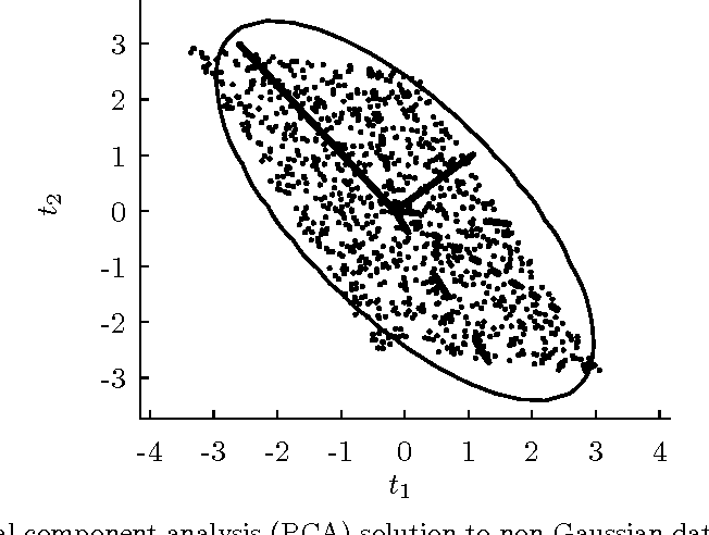 Figure 6.7: A principal component analysis (PCA) solution to non-Gaussian data. Two independent sources were uniformly sampled over (-1, 1) and a 2× 2 mixing matrix was applied to get the observed data {t1, t2}. The ellipse is a contour from the Gaussian which underlies the PCA solution. The solid lines show the orthogonal principal component analysis solution. The dotted lines show another valid PCA solution. The true independent components are depicted by dashed lines.