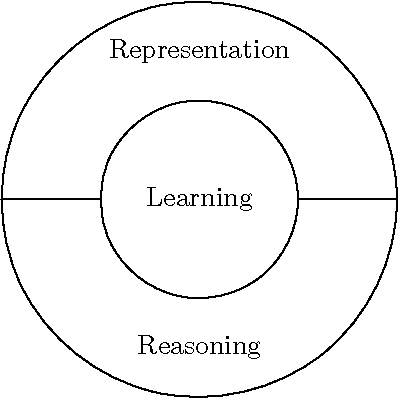 Figure 1.15: The three key components of an artificial intelligence system
