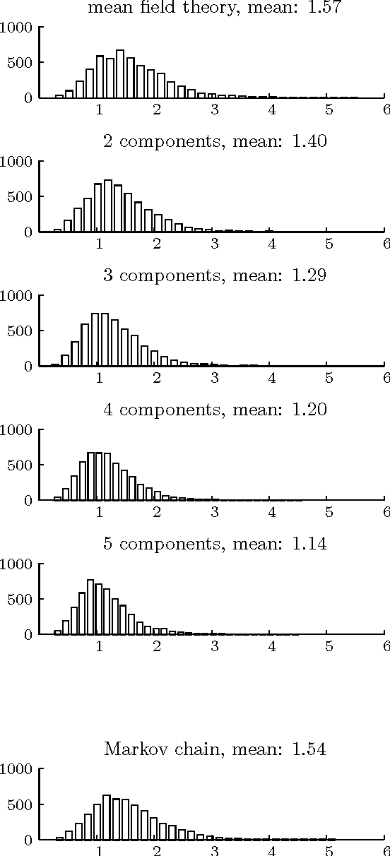 Figure 2.4: Plots of histograms of the relative error between the true log likelihood and the lower bound, for various numbers of mixture components, and for the Markov chain Q-distribution.