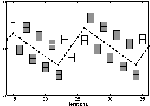 Figure 4.6: Expanded plot of the evolution of one of the bias parameters during training with mean field theory. Also shown are plots of the mean field parameters, represented as 'Hinton' diagrams in which each of the two parameters is denoted by a square whose area is proportional to the parameter value and white denotes negative values, while grey denotes positive values.
