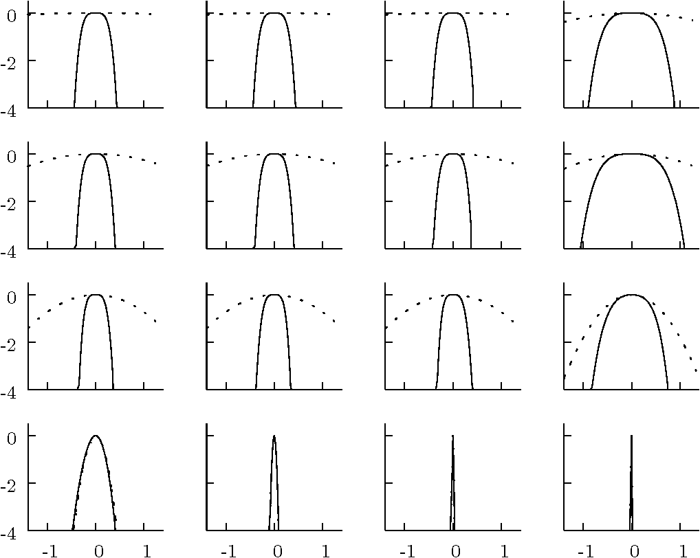 Figure 5.4: The logarithm of the Laplace approximation (dotted line) plotted alongside the logarithm of the true posterior for a regression neural network (solid line). The plots show the logarithms plotted along the eigenvalues of the covariance matrix for the Laplace approximation. The plots are displayed in the order of highest eigenvalue first, lowest last. In the last four plots the approximation overlays the true value. The curves are shown with an offset so that they are visible.